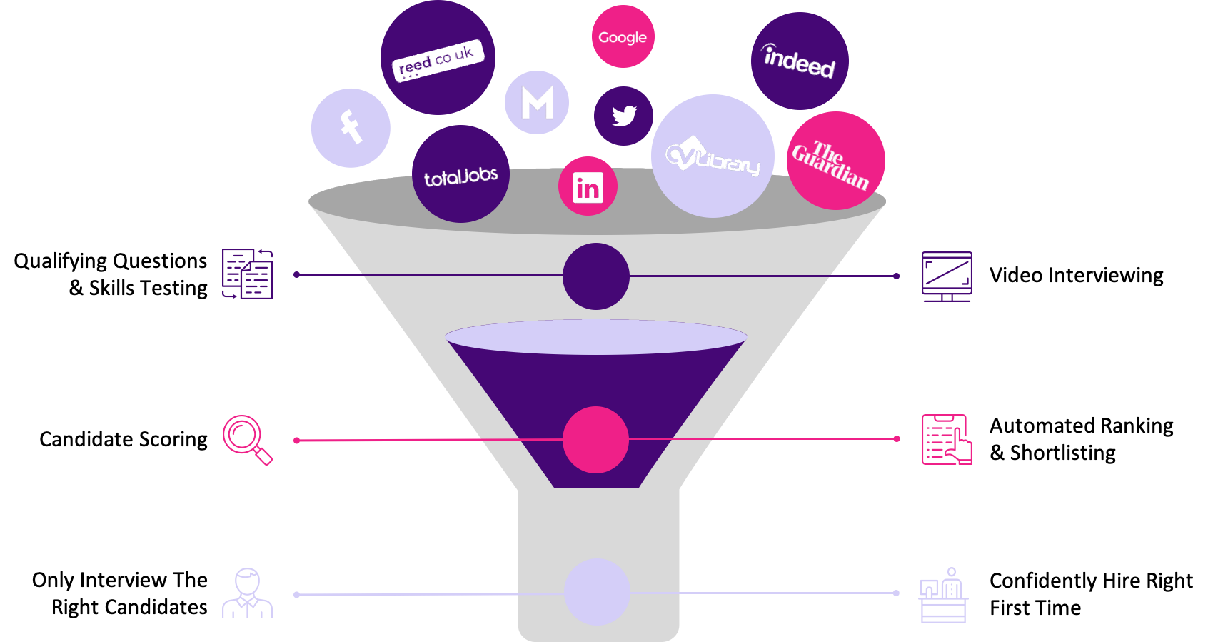 Online Recruitment Funnel