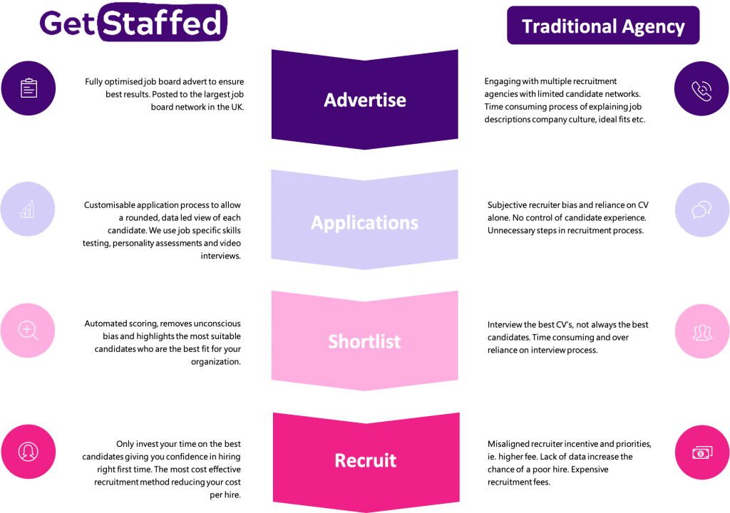 Get Staffed Recruitment Process